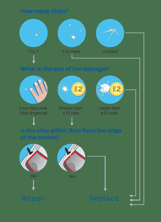 windscreen repair vs replacement options