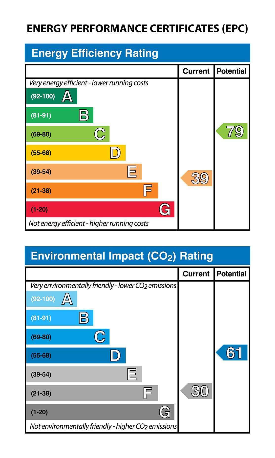 Energy Performance Certificates Examples